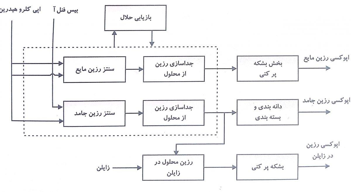 نمودار تولید اپوکسی رزین
