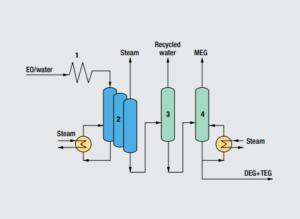 تولید اتیلن گلایکول به روش متور