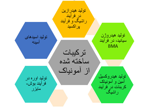 کاربردهای آمونیاک