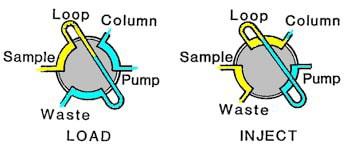 تزریق HPLC
