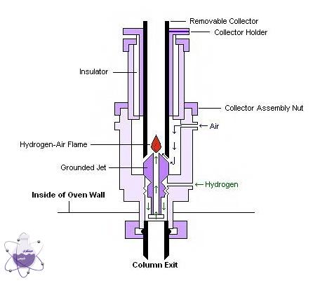 دتکتور یونیزاسیون شعله ای