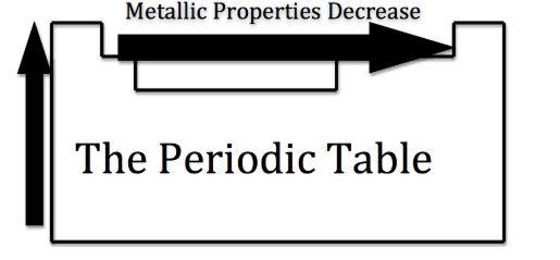 بررسی خاصیت فلزی در جدول تناوبی
