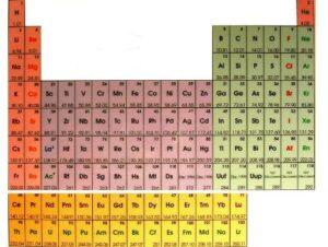 عکس جدول تناوبی