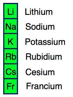فلزات گروه اول جدول مندلیف