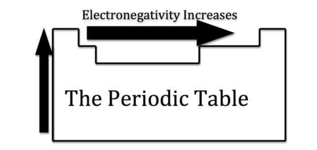 پیش بینی الکترونگاتیویته در جدول تناوبی