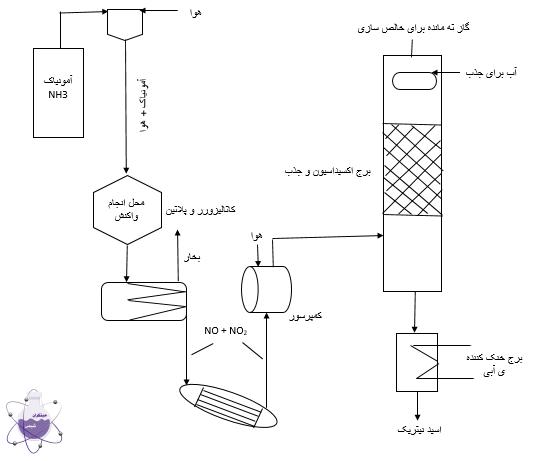فرایند تولید اسید نیتریک