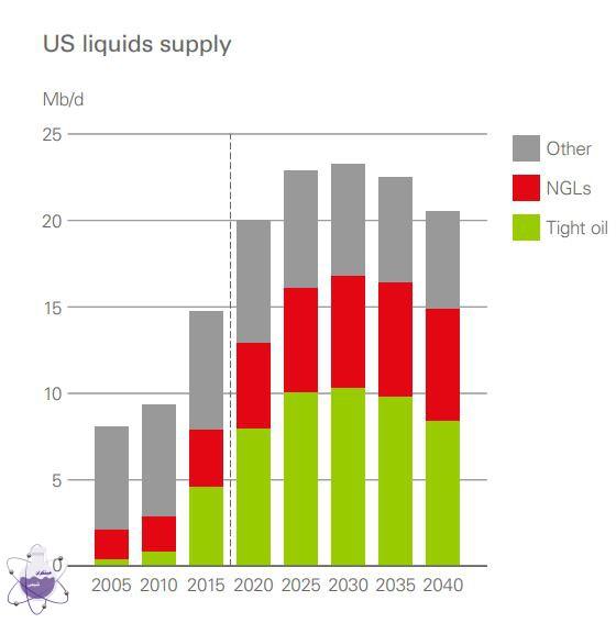 پیش بینی بازار نفت