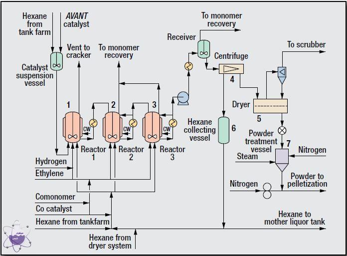 فرایند تولید پلی اتیلن