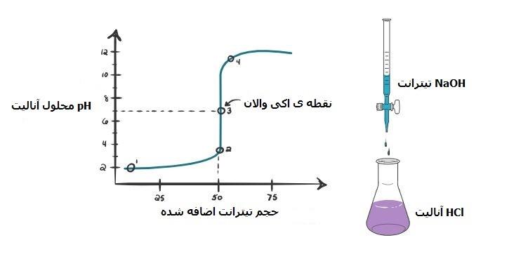 تیتراسیون اسید قوی با باز قوی