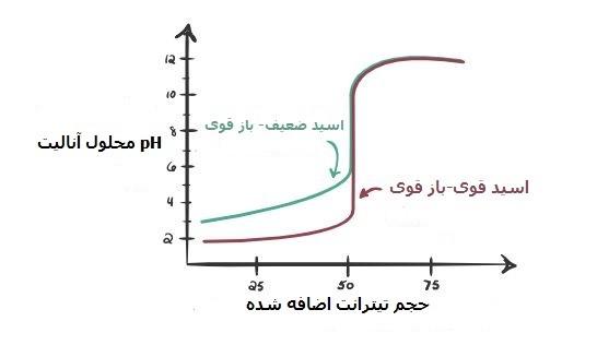 نمودار تیتراسیون اسید ضعیف با باز قوی