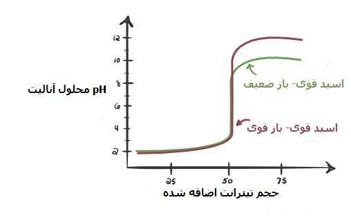 نمودار تیتراسیون اسید قوی با باز ضعیف