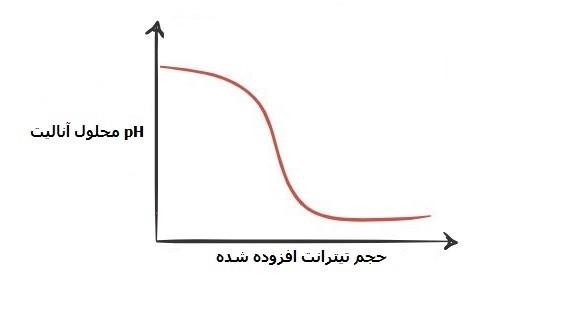 نمودار تیتراسیون باز قوی با اسید قوی