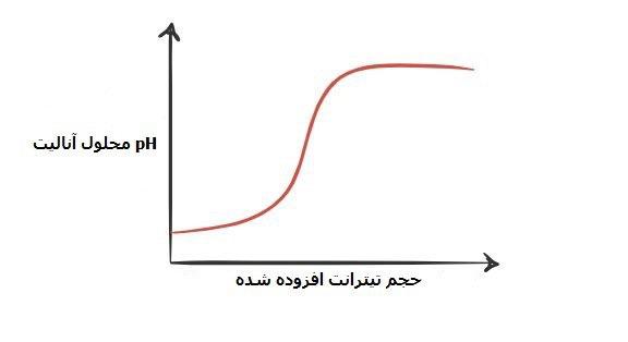 نمودار تیتراسیون