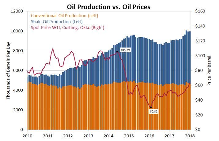 بازار نفت شیل