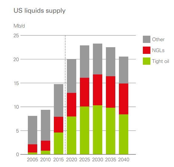 نفت شیل آمریکا