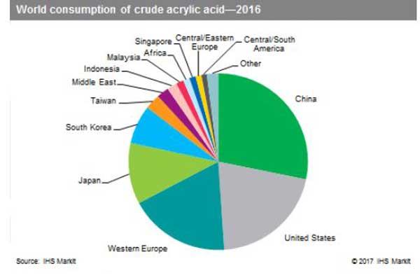 بازار جهانی اکریلیک اسید