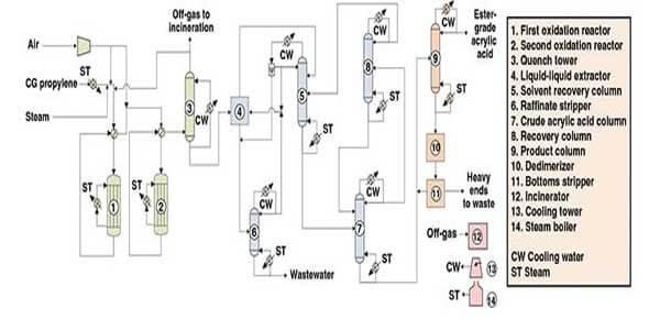 تولید اکریلیک اسید