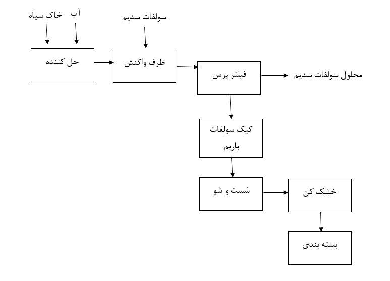 روش تولید باریت