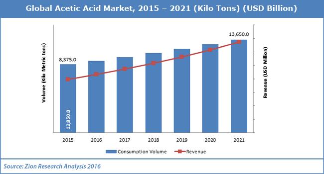 بازار جهانی صادرات اسید استیک