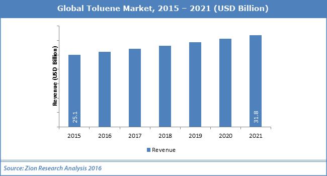 بازار جهانی تولوئن