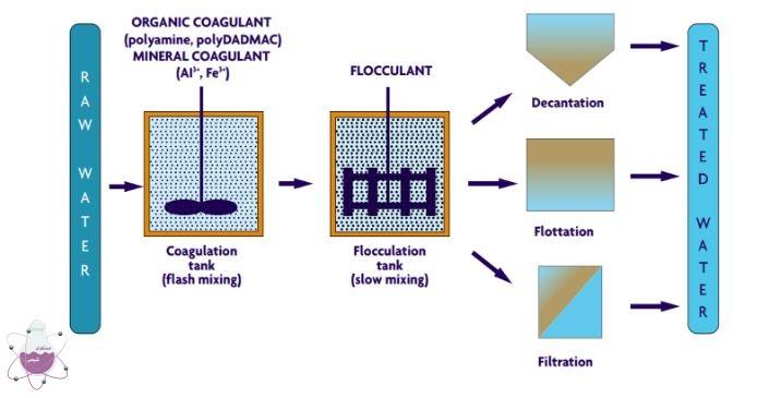 استفاده از فلوکولانت در تصفیه سازی