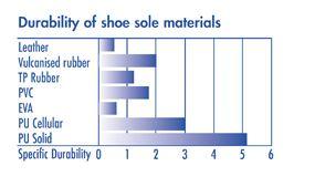 پلی اورتان مورد استفاده در کفش ها