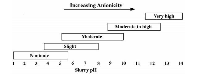 رابطه ی pH با نوع فلوکولانت