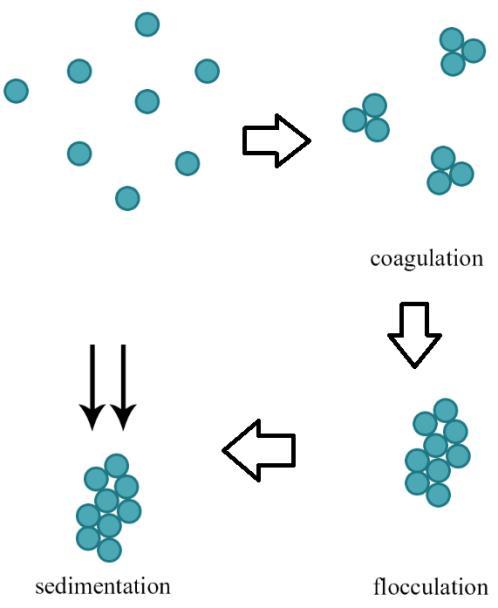 فلوکولانت و انواع منعقد کننده های پلیمری