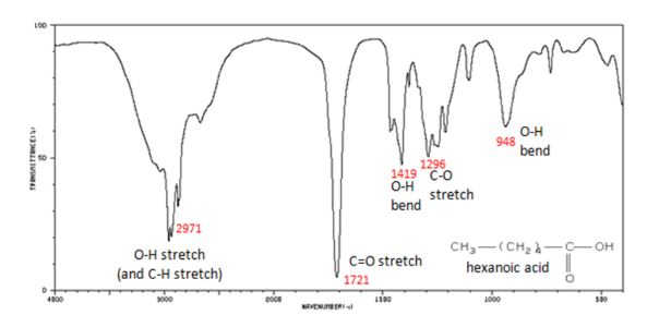 پهنای پیک در هگزانیک اسید FTIR