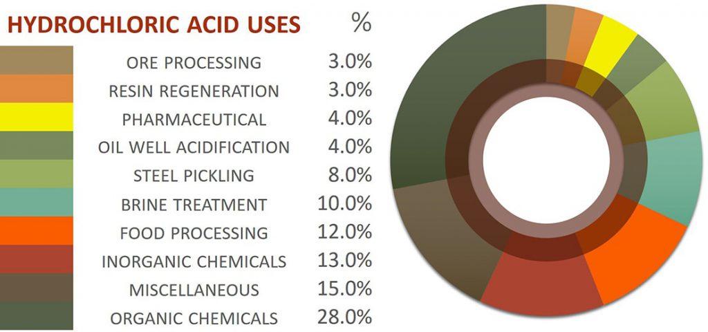 جوهر نمک و کاربرد آن در تولید مواد غیر آلی