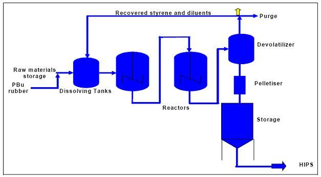 فرآیند تولید پلی استایرن