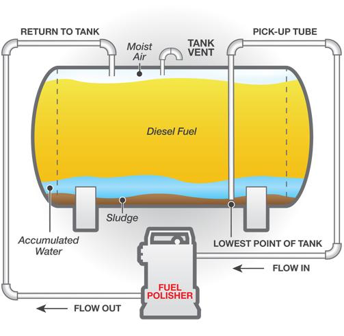 حذف آب و لجن از تانکر گازوئیل به روش مکانیکی