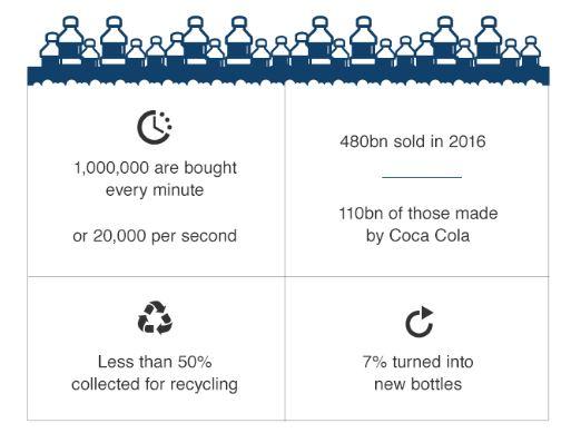 بيشترين زباله هاي پلاستيکي کدامند؟