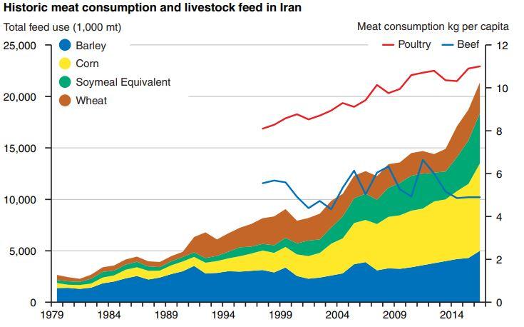 میزان تولید و تقاضای گوشت