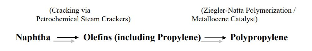 روش تولید پلی پروپیلن