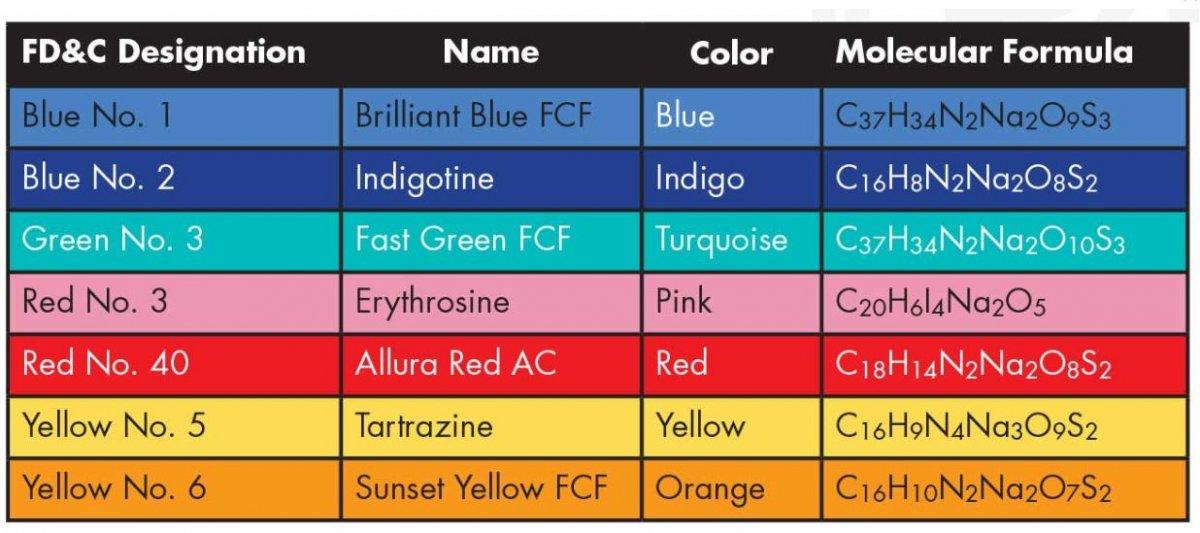رنگ های مصنوعی مجاز