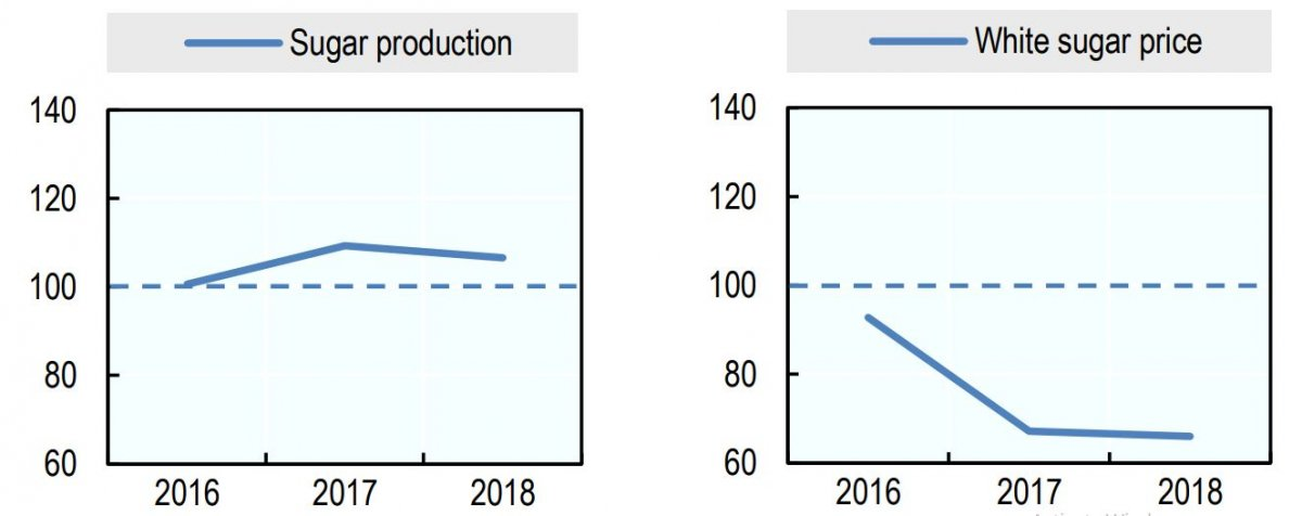تولید و قیمت شکر در سال 2018