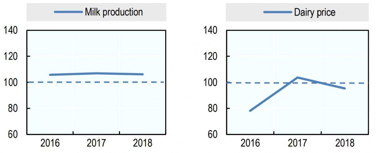 تولید و قیمت شیر و لبنیات در سال 2018