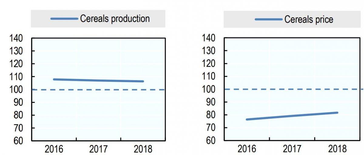 تولید و قیمت غلات در سال 2018