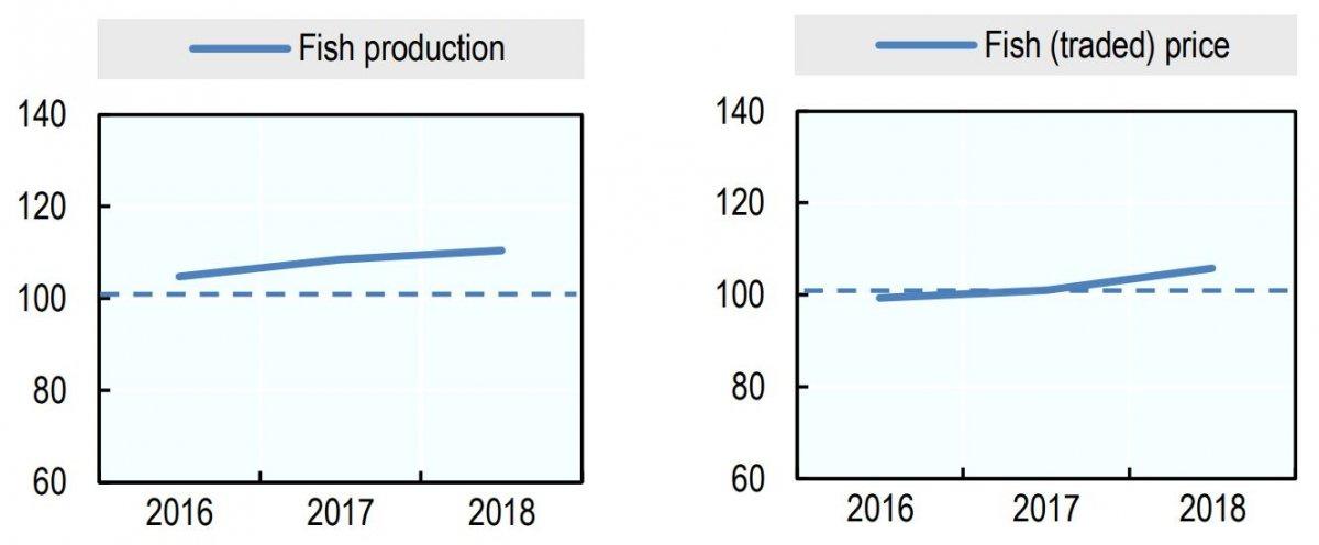 تولید و قیمت ماهی در سال 2018