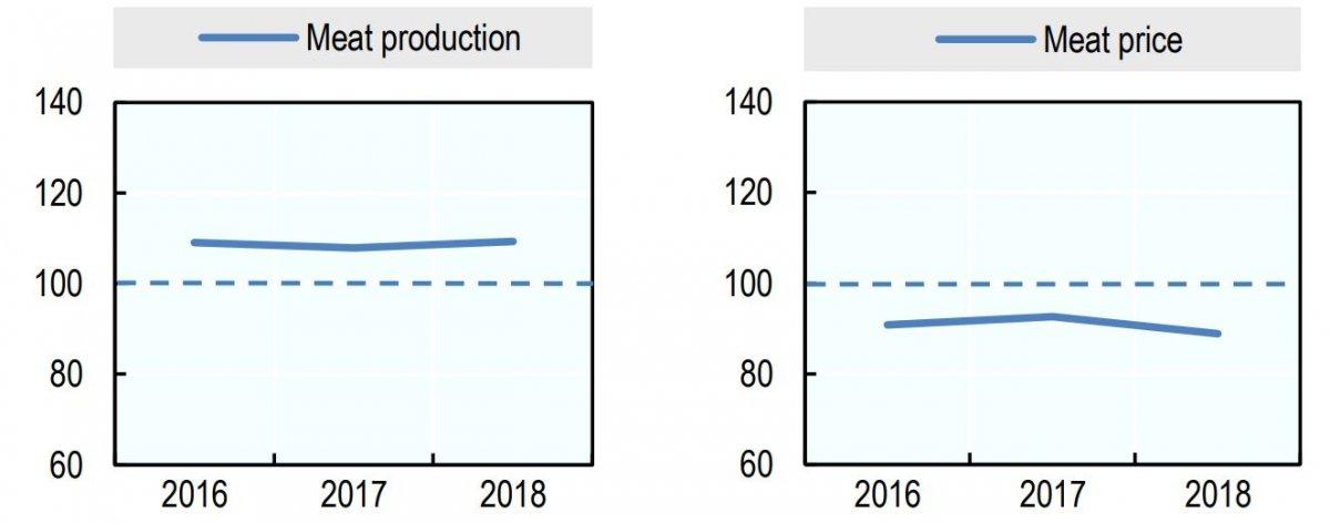 تولید و قیمت گوشت در سال 2018