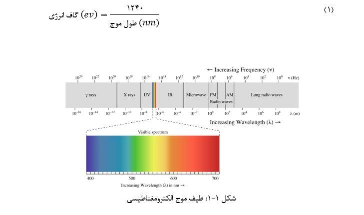 طیف موج الکترومغناطیسیی و اثر فوتوکاتالیست 2