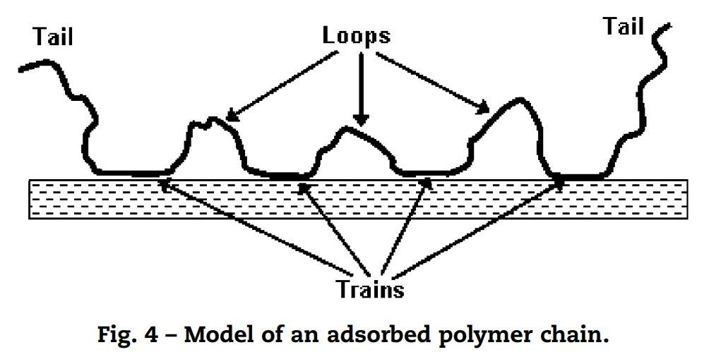 جذب پلی الکترولیت بر روی سطح