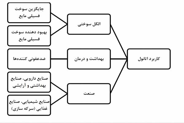 کاربردهای اتانول