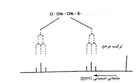 طیف سنجی NMR گاز خردل