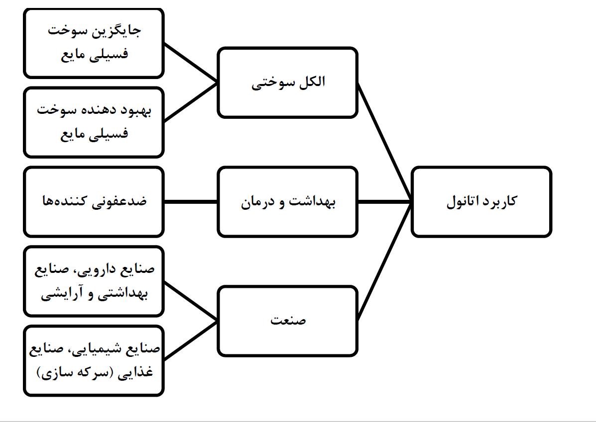 کاربرد های اتانول