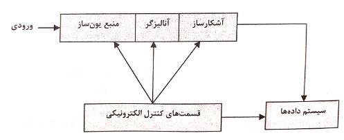 نمودار قسمت های اصلی طیف سنجی جرمی