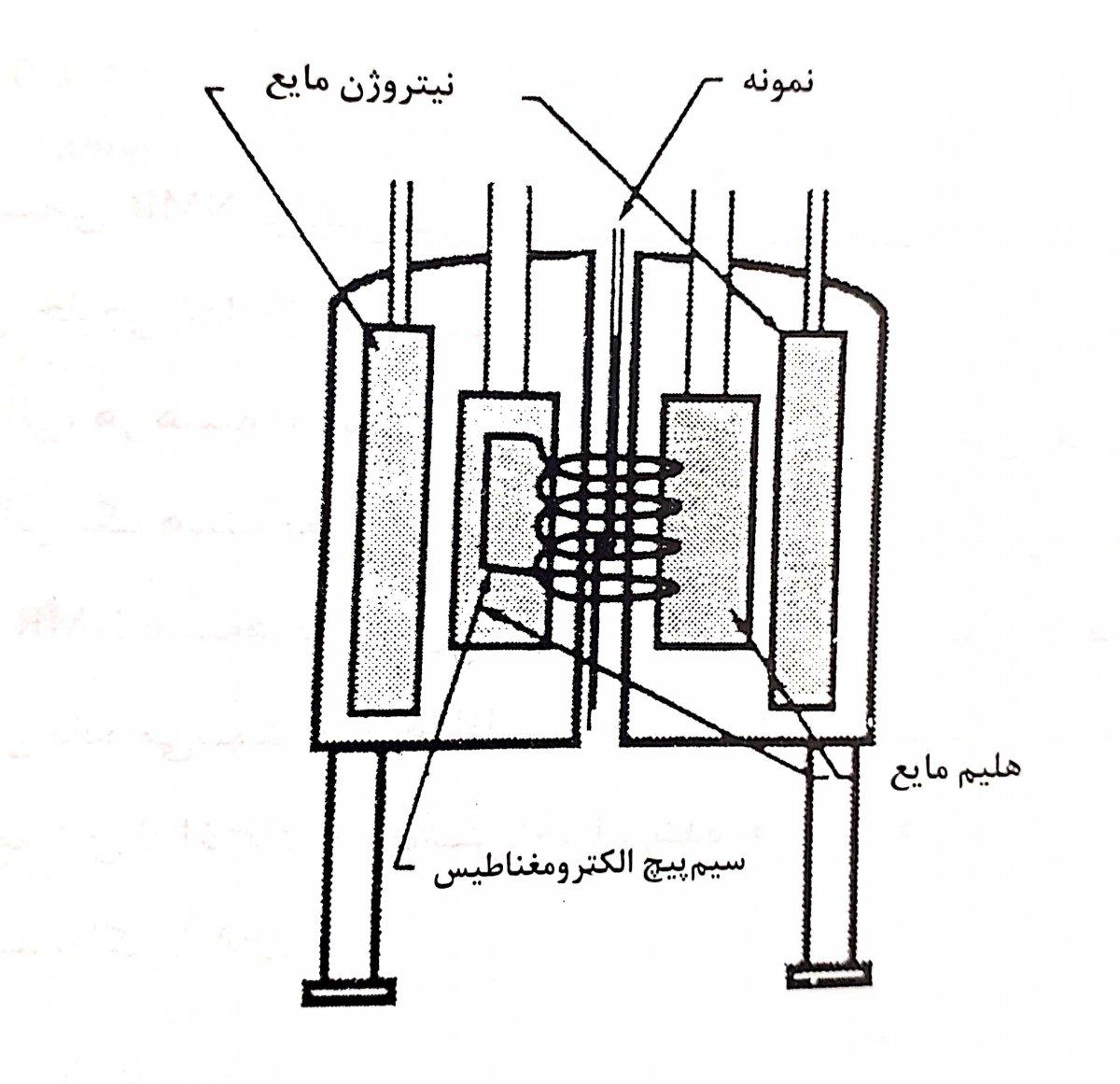 دستگاه یک طیف سنجی nmr