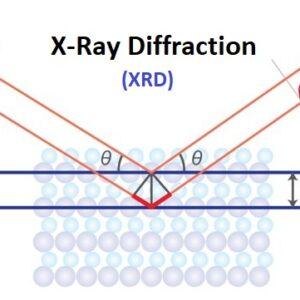 آنالیز XRD | XRD چیست؟ | آشنایی بیشتر با طیف سنجی پراش اشعه ایکس
