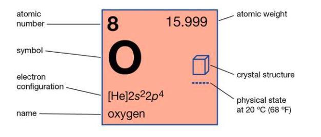 خواص اکسیژن